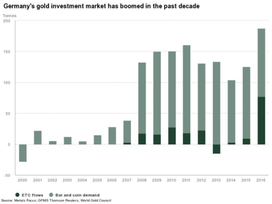 Germany gold investments boom