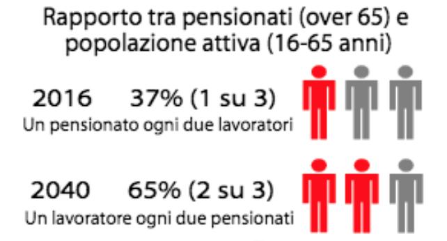 Rapporto popolazione attiva e pensionati e carico sul sistema previdenziale
