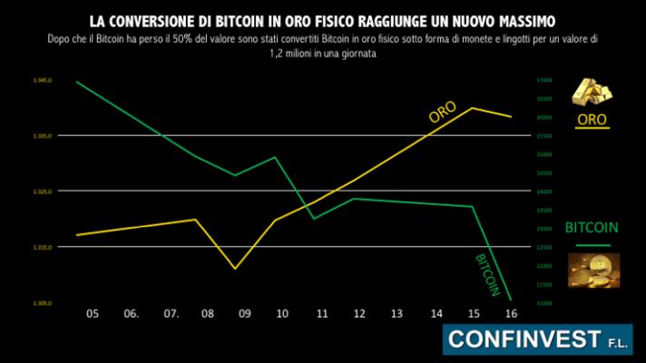 Caduta del Bitcoin
