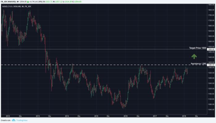 Analisi Market Alert 14 Febbraio 2018 Oro Fisico Dollaro americano