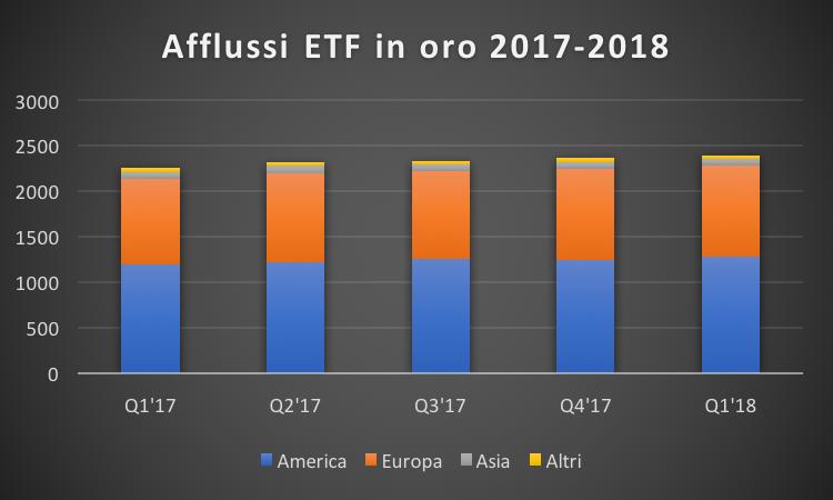 Afflussi ETF dal 2017 al 2018