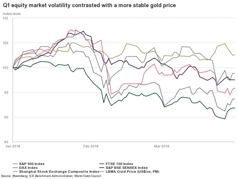 Grafico VIX ed oro