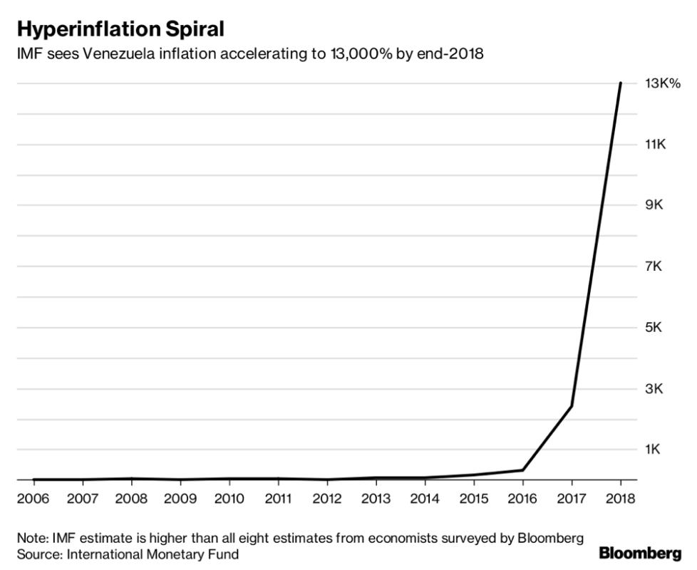 La spirale dell'inflazione IMF